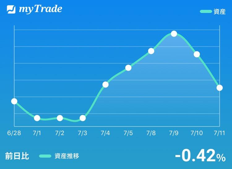 マイトレードの資産推移グラフ