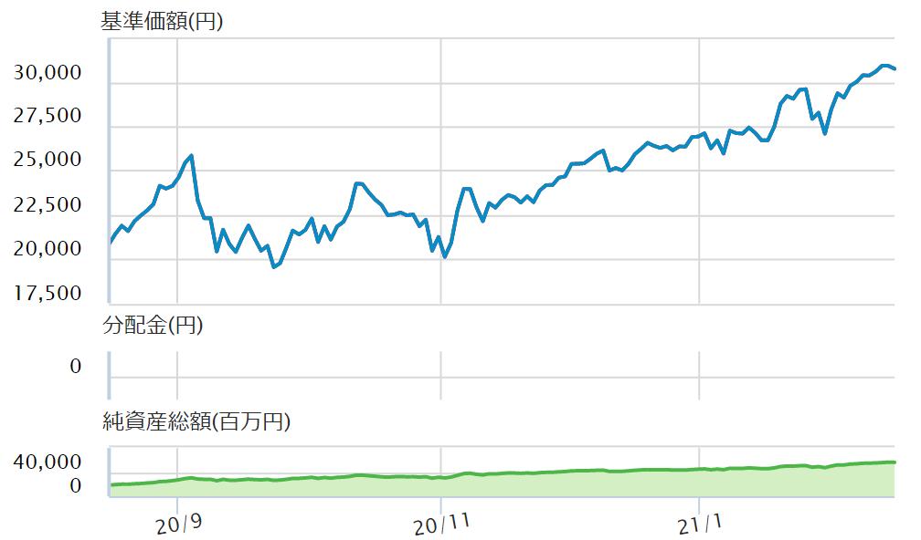 iFreeレバレッジの最近のチャート