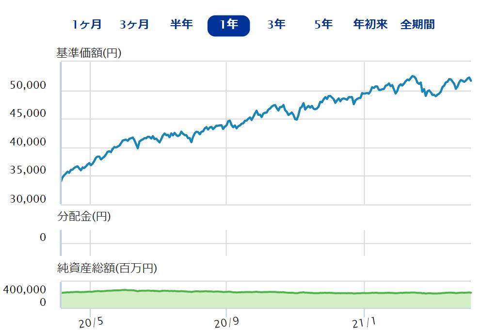ひふみプラスのチャート表