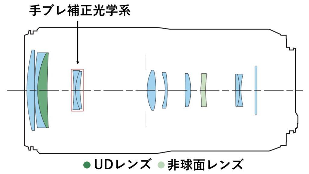 RF100-400mmのレンズ構成イメージ
