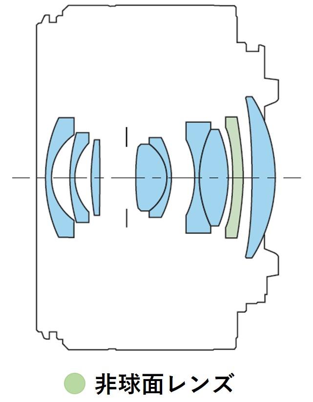 キヤノンのRF16mm F2.8 STMのレンズ構成図